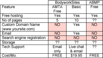 comparison of amta and abmp free websites