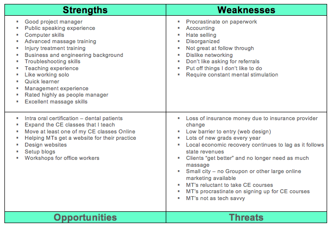 Example Of Swot Analysis Chart http://massagetherapyworld.com/2010/08/analyzing-your-swot/