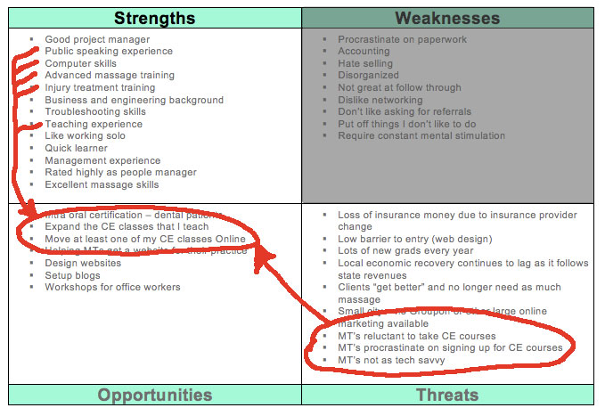 Example Of Swot Analysis Chart http://massagetherapyworld.com/2010/09/swot-analysis-manage-your-strengths/