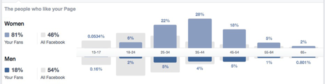 MTW Facebook demographics
